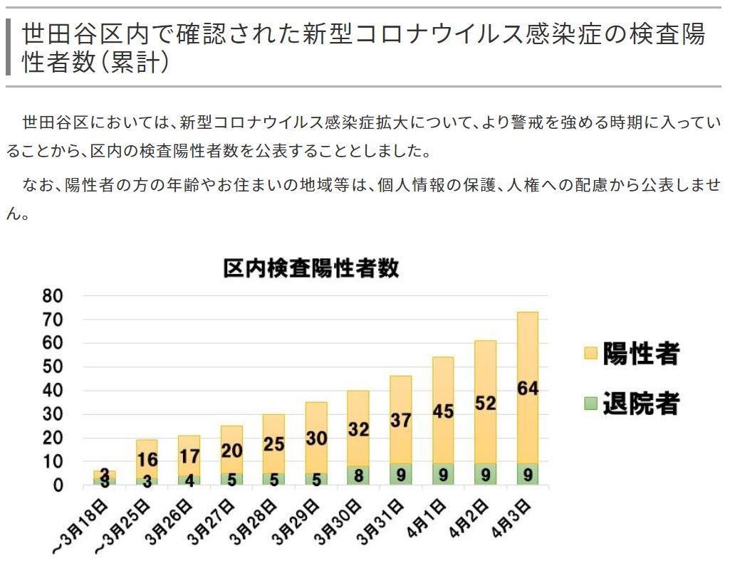 世田谷区ホームページ-新型コロナウィルス感染症、感染者数