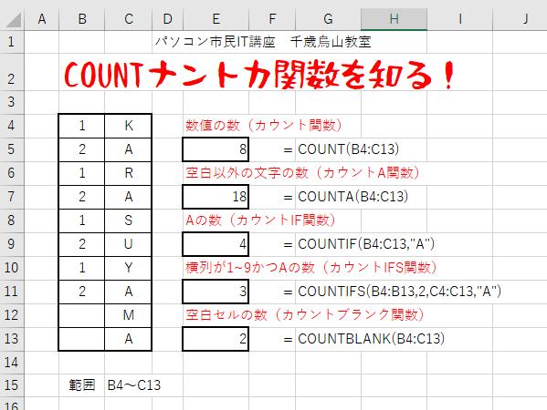 COUNT関数には、COUNT関数・COUNTA関数・COUNTIF関数・COUNTIFS関数・COUNTBLANK関数があります