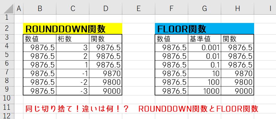 【Excel関数】ROUNDDOWN関数とFLOOR関数、切り捨て関数の違い